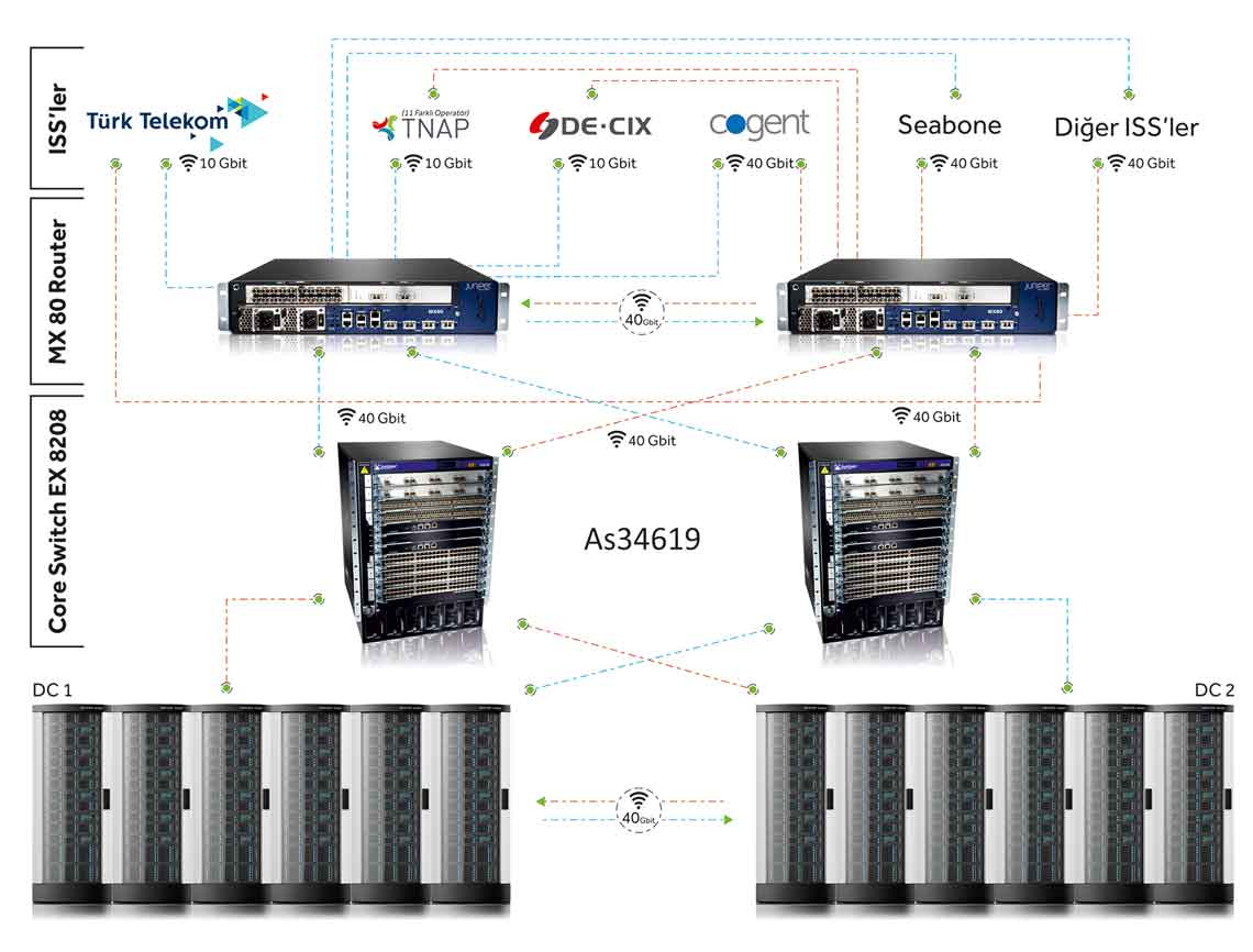Datacenter Network